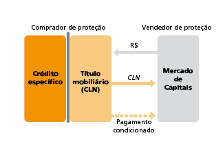 esquema de emissão do credit linked note